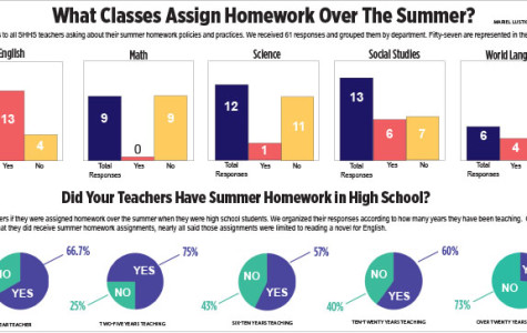 With Homework to Spare, School Invades Students' Summers