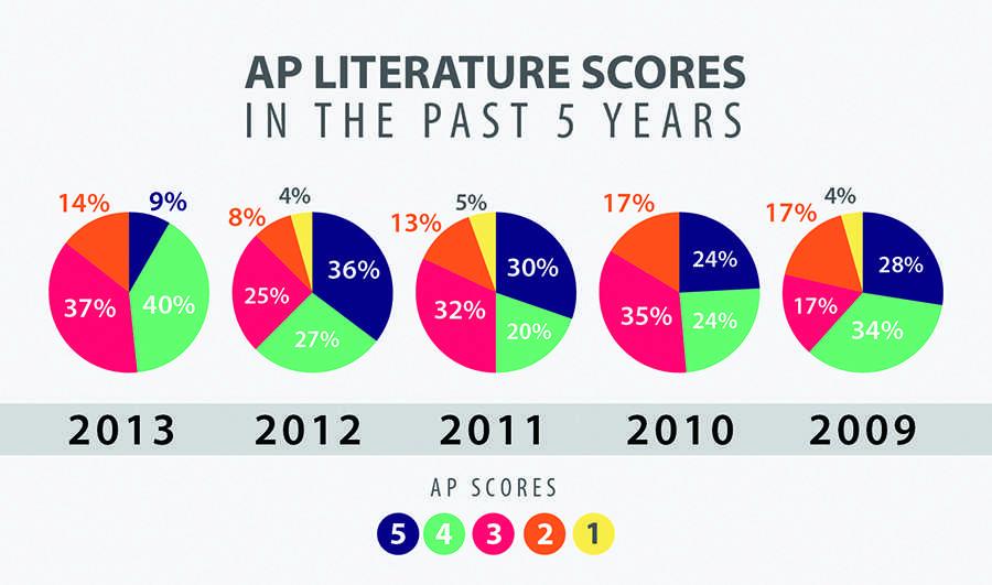 AP Literature Scores