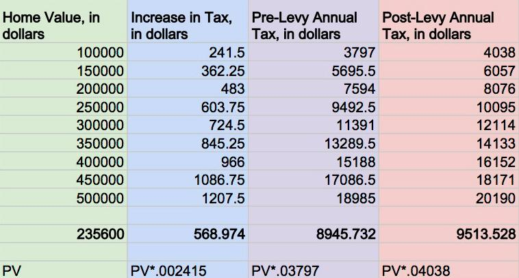 Homeowners can use this table to ascertain their increase in total property tax following a levy passage. If passed, the levy will increase the total property tax on Shaker homeowners by about one-quarter of a percent. Table extrapolated from data provided by District Treasure and Chief Financial Officer Bryan Christman.