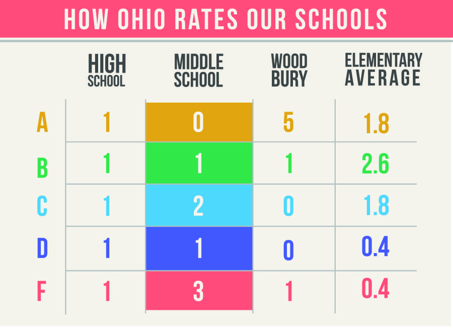 The state grades schools on the number of standards met, the performance index, the annual measurable objectives grade and overall value-added and value-added subcategories -- gifted, disabled and the lowest 20 percent of students.