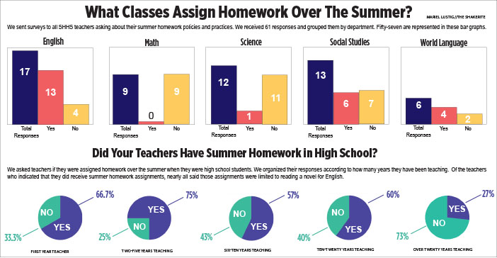 With+Homework+to+Spare%2C+School+Invades+Students%27+Summers