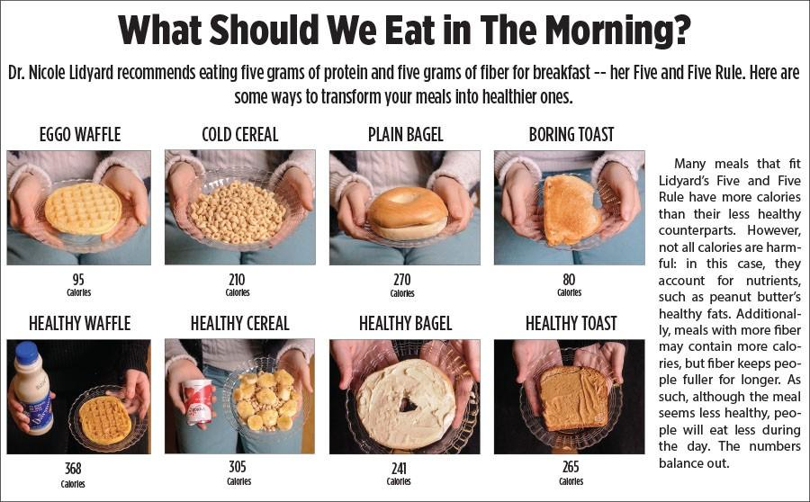 An info graphic of what Nicole Lidyard thinks we should eat for breakfast for the most health and energy.
