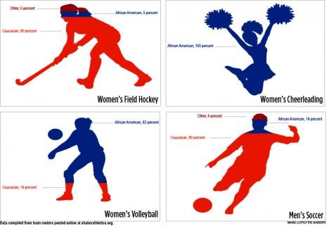Racial Diversity Breakdown of Fall Varsity Athletics