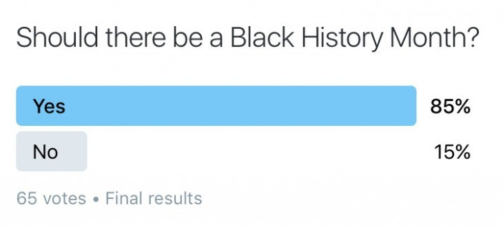 A twitter poll shows how some Shaker students feel about Black History Month