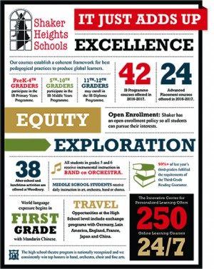 """The district's new presentation of Shaker's strengths titled """"It All Adds Up"""" which was passed out to audience members at the Feb. 29 State of The Schools Address."""