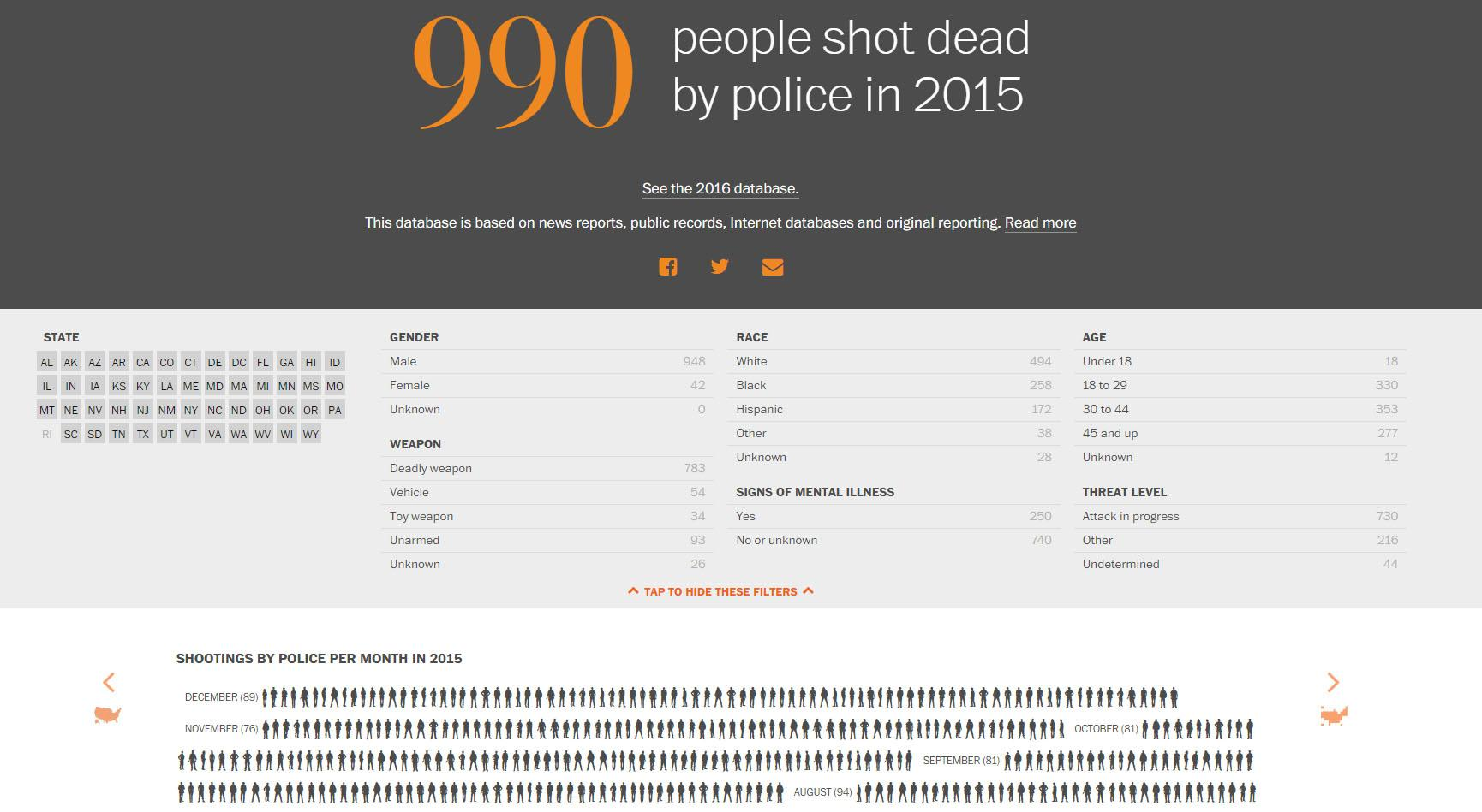 The database that Lowery and The Washington Post created to display the number of people shot by police.