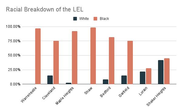 Racial Breakdown of the LEL